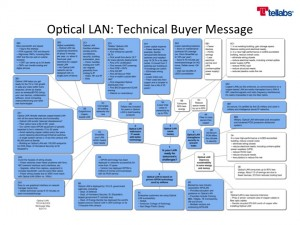 A color-coded message map coded blue for technical buyers.