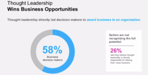 Graph showing that 58% of business decision makers say thought leadership led directly to a sale.