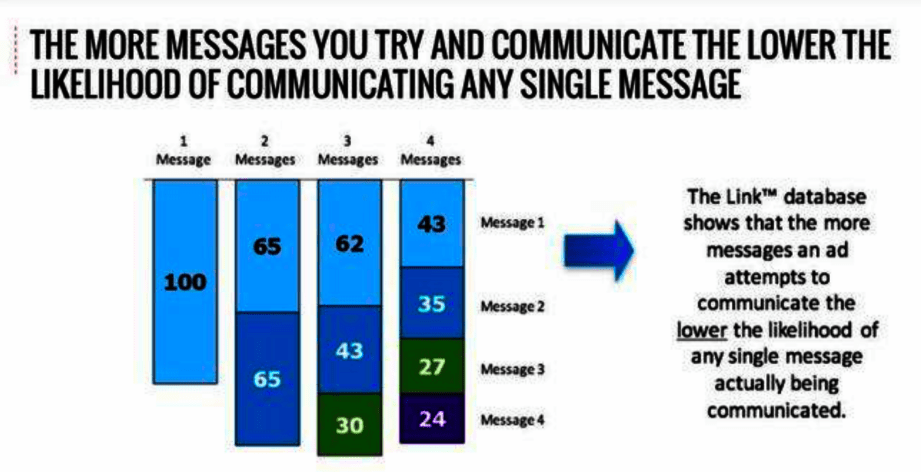 Millward Brown studies show only one message at a time can be delivered effectively.