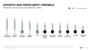 Chart showing that consumers see company technical experts as more credible than regular employees or the CEO.