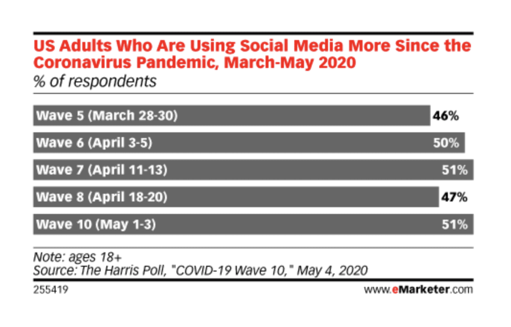 46% to 51% of US adults use social media more singe March 2020- user experience impact content