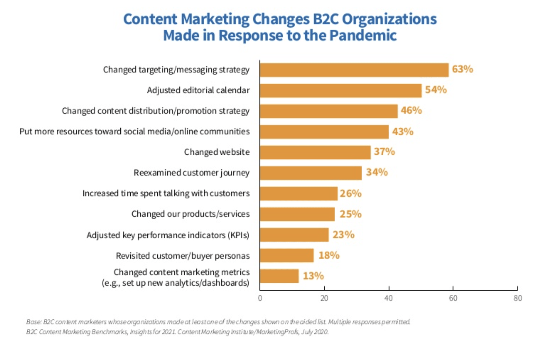 balance content creation across multiple target audiences