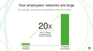 Graph showing employees have more connections on social media than companies have followers.