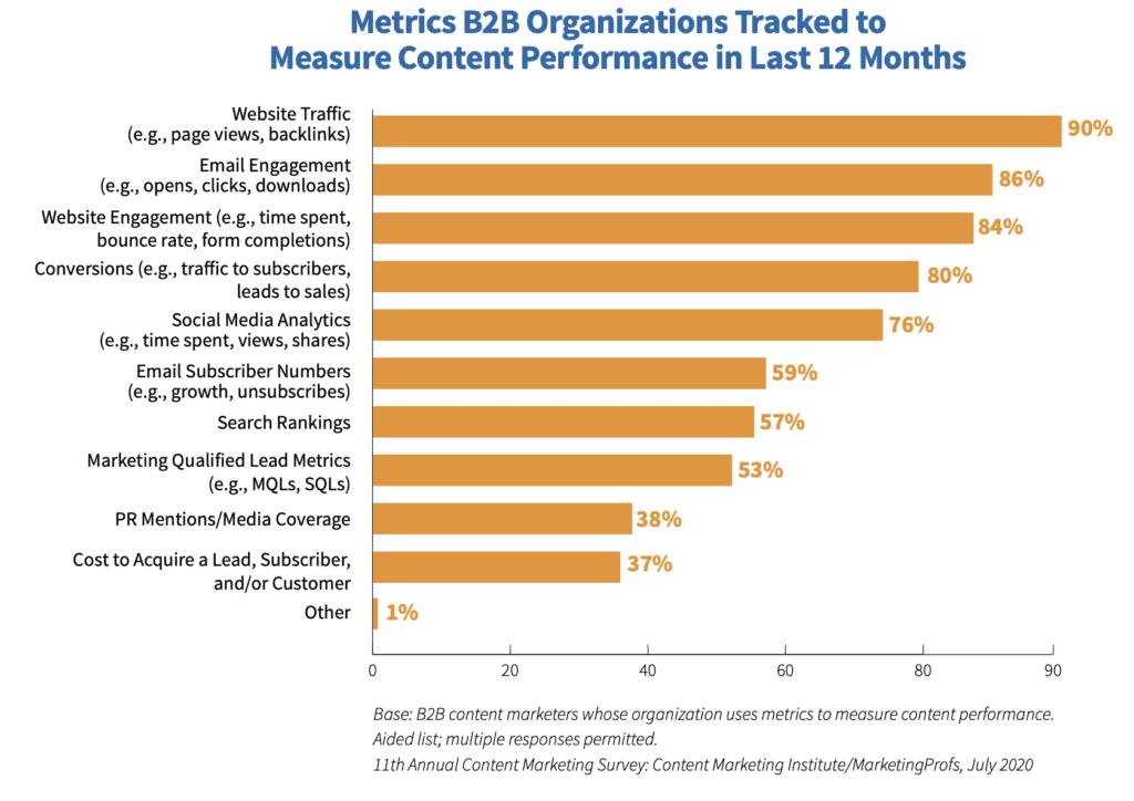 content marketing attribution metrics