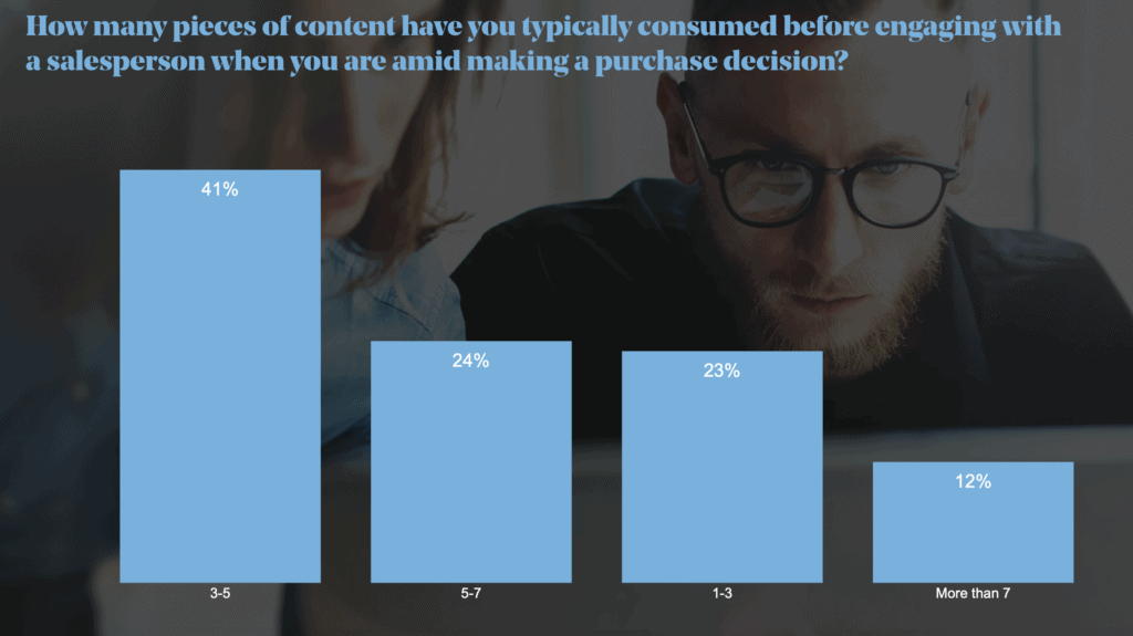 content marketing to capture an audience