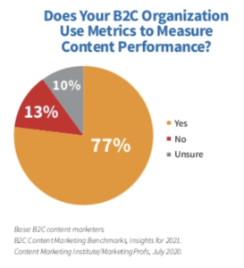 content marketing attribution