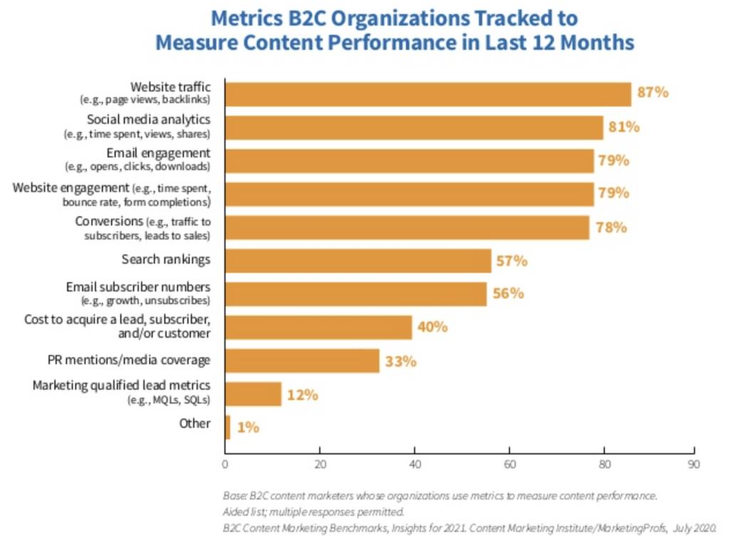 B2C Metrics