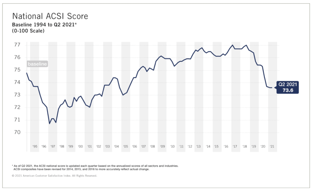 ACSI Score shows satisfaction is at a low point